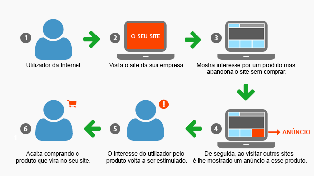 remarketing-retargeting_agencia-trigger